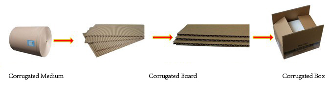 corrugated-paperboard-box